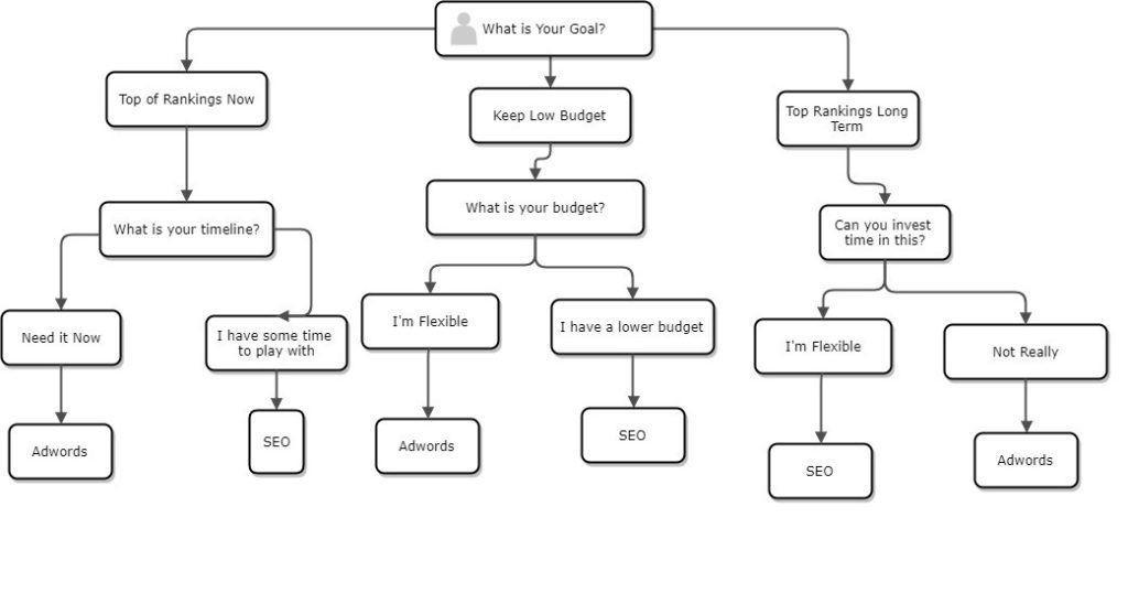 flowchart of SEO or AdWords, decide which is better SEO or Google Ads
